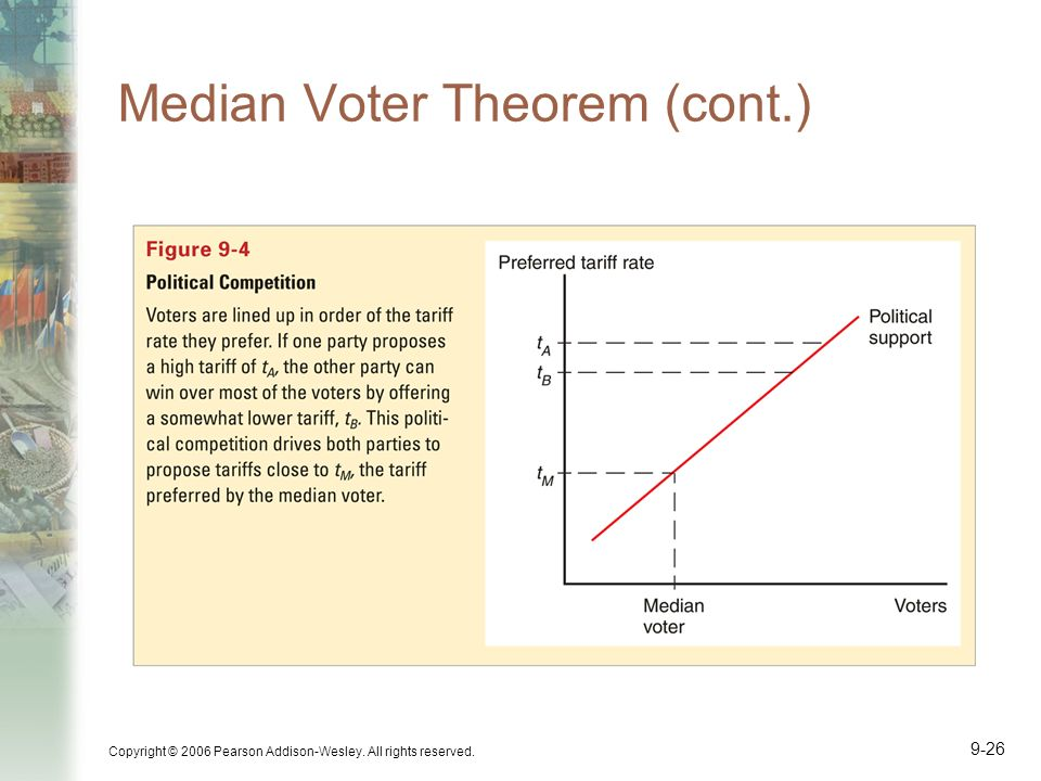 Copyright © 2006 Pearson Addison-Wesley. All rights reserved. 9-26 Median Voter Theorem (cont.)