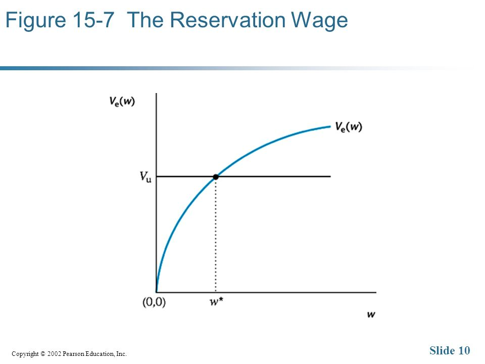 Copyright © 2002 Pearson Education, Inc. Slide 10 Figure 15-7 The Reservation Wage