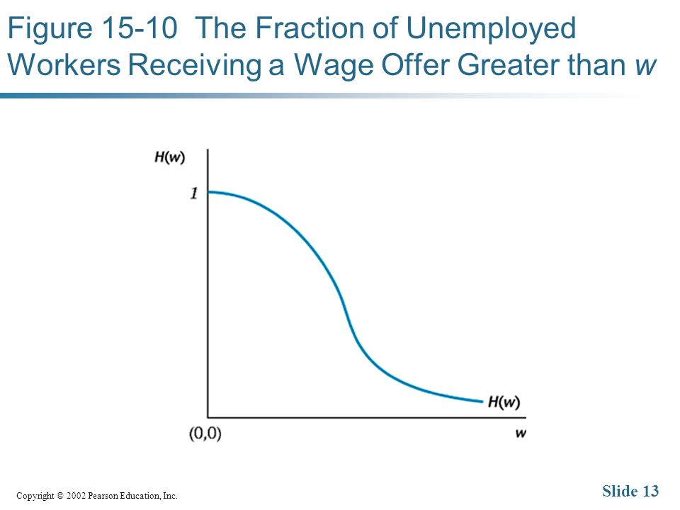 Copyright © 2002 Pearson Education, Inc. Slide 13 Figure 15-10 The Fraction of Unemployed Workers Receiving a Wage Offer Greater than w
