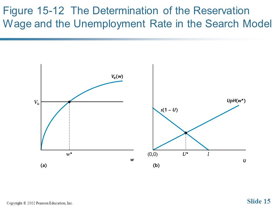 Copyright © 2002 Pearson Education, Inc. Slide 15 Figure 15-12 The Determination of the Reservation Wage and the Unemployment Rate in the Search Model