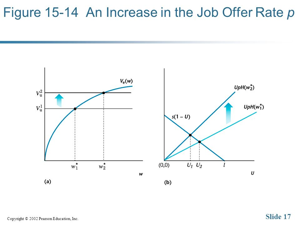 Copyright © 2002 Pearson Education, Inc. Slide 17 Figure An Increase in the Job Offer Rate p
