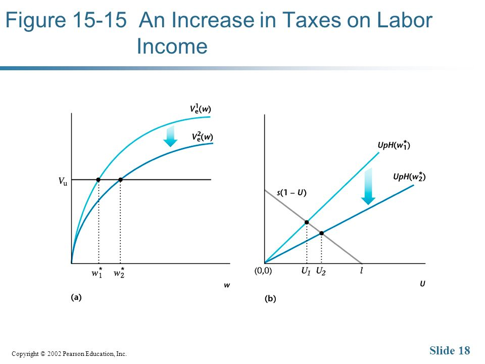 Copyright © 2002 Pearson Education, Inc. Slide 18 Figure 15-15 An Increase in Taxes on Labor Income
