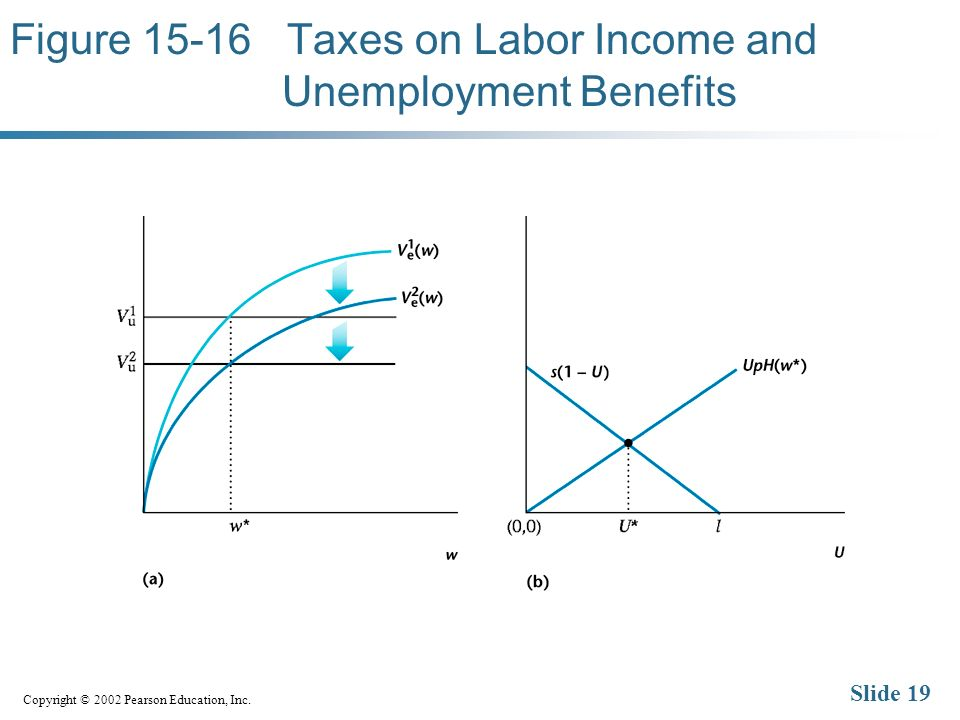 Copyright © 2002 Pearson Education, Inc. Slide 19 Figure 15-16 Taxes on Labor Income and Unemployment Benefits