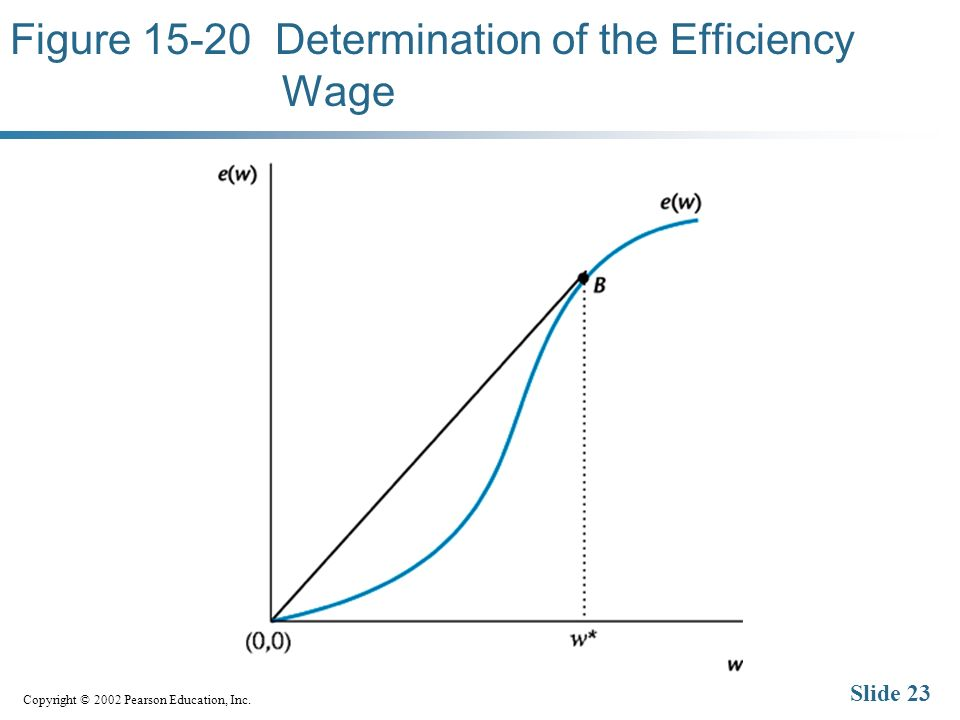Copyright © 2002 Pearson Education, Inc. Slide 23 Figure Determination of the Efficiency Wage