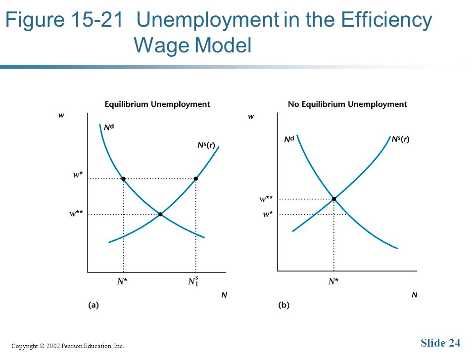 Copyright © 2002 Pearson Education, Inc. Slide 24 Figure 15-21 Unemployment in the Efficiency Wage Model