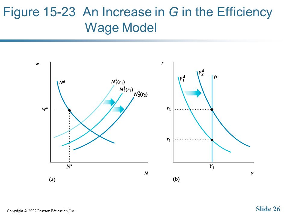 Copyright © 2002 Pearson Education, Inc. Slide 26 Figure 15-23 An Increase in G in the Efficiency Wage Model