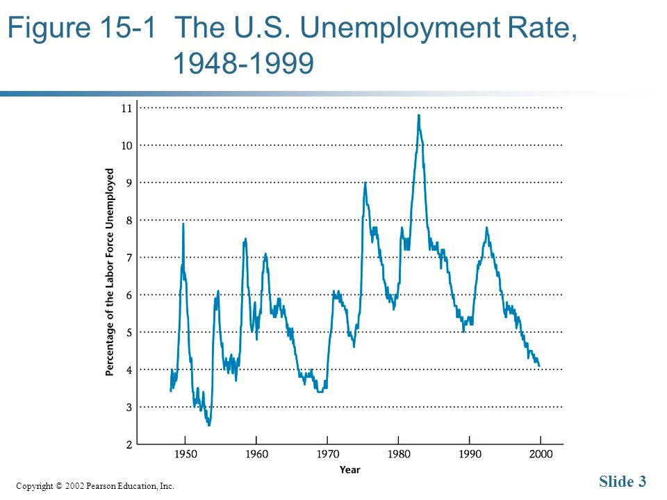 Copyright © 2002 Pearson Education, Inc. Slide 3 Figure 15-1 The U.S. Unemployment Rate,