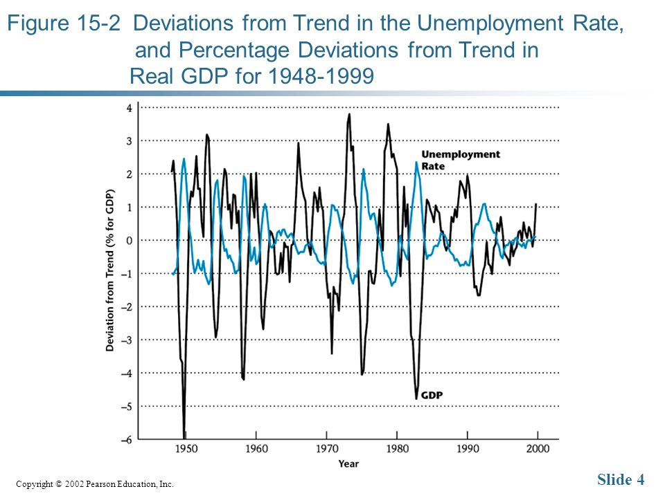 Copyright © 2002 Pearson Education, Inc. Slide 4 Figure 15-2 Deviations from Trend in the Unemployment Rate, and Percentage Deviations from Trend in R
