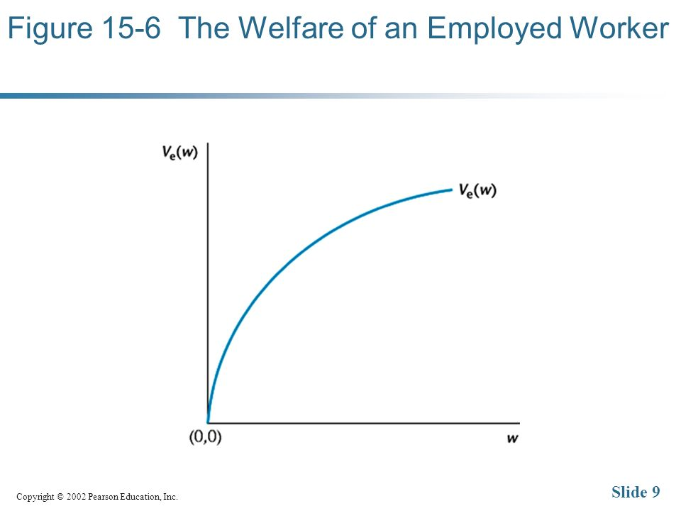 Copyright © 2002 Pearson Education, Inc. Slide 9 Figure 15-6 The Welfare of an Employed Worker