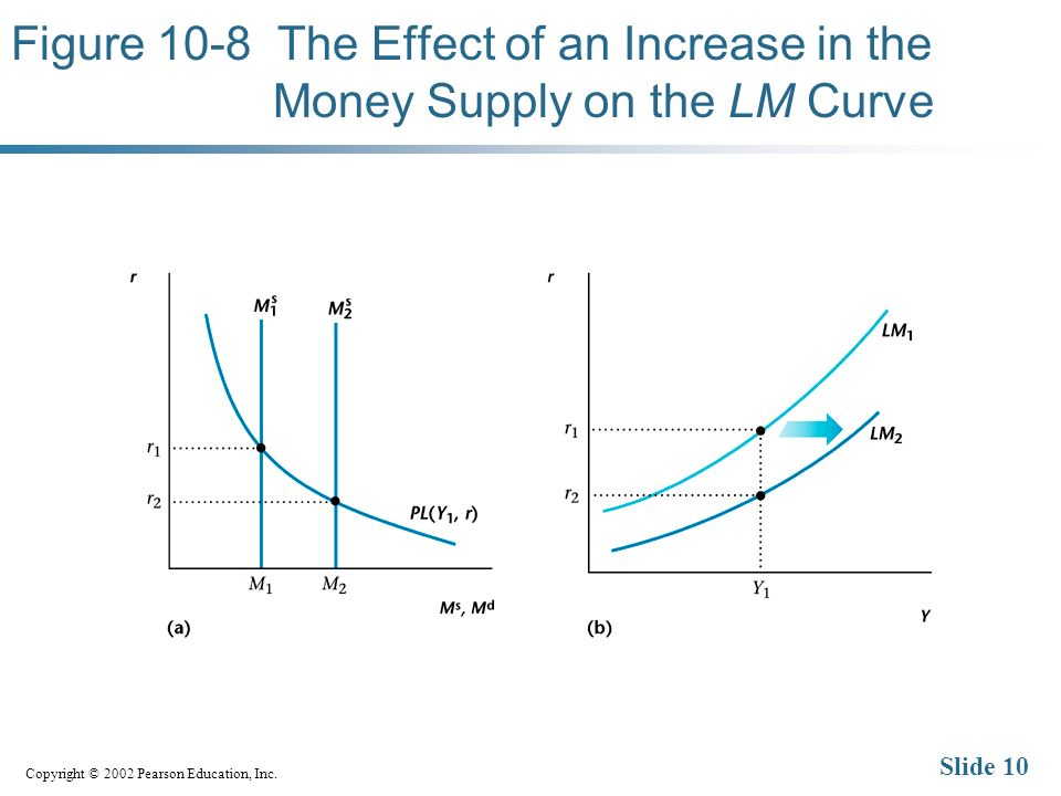 Copyright © 2002 Pearson Education, Inc. Slide 10 Figure 10-8 The Effect of an Increase in the Money Supply on the LM Curve