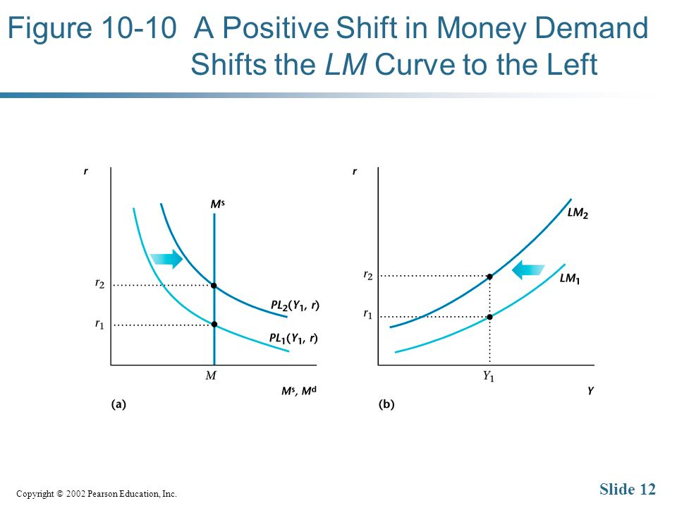Copyright © 2002 Pearson Education, Inc. Slide 12 Figure 10-10 A Positive Shift in Money Demand Shifts the LM Curve to the Left