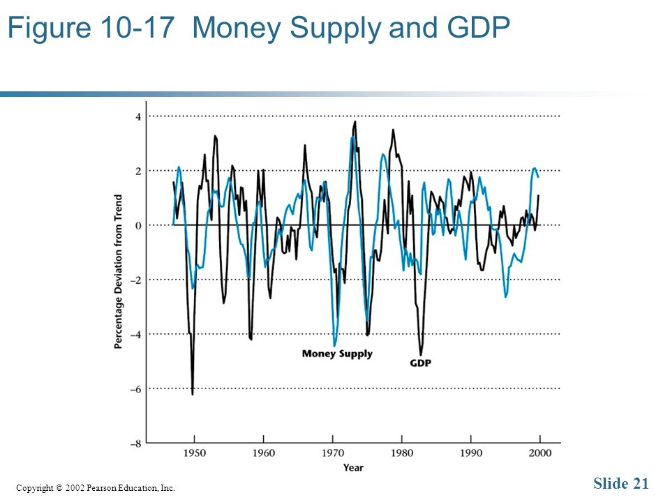 Copyright © 2002 Pearson Education, Inc. Slide 21 Figure Money Supply and GDP