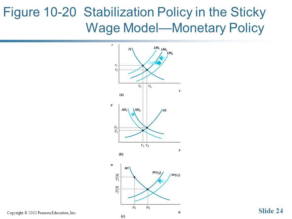 Copyright © 2002 Pearson Education, Inc. Slide 24 Figure 10-20 Stabilization Policy in the Sticky Wage ModelMonetary Policy