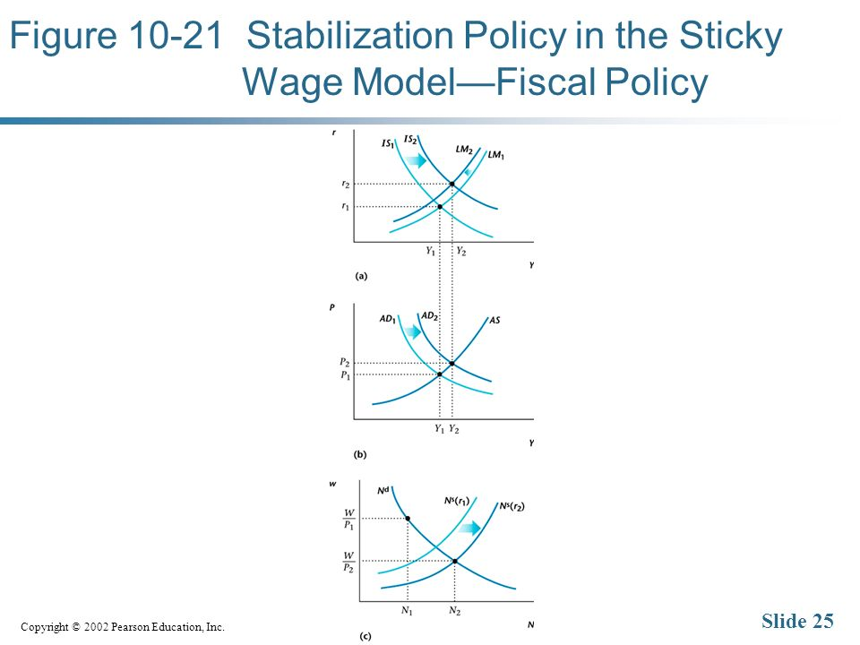 Copyright © 2002 Pearson Education, Inc. Slide 25 Figure 10-21 Stabilization Policy in the Sticky Wage ModelFiscal Policy