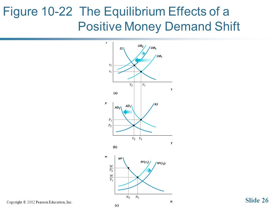 Copyright © 2002 Pearson Education, Inc. Slide 26 Figure 10-22 The Equilibrium Effects of a Positive Money Demand Shift
