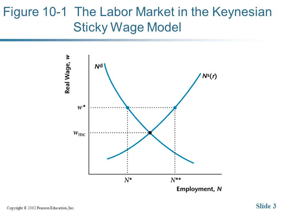 Copyright © 2002 Pearson Education, Inc. Slide 3 Figure 10-1 The Labor Market in the Keynesian Sticky Wage Model