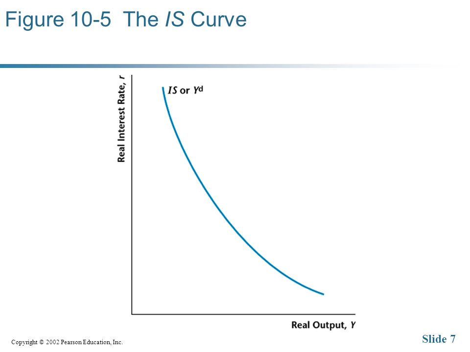 Copyright © 2002 Pearson Education, Inc. Slide 7 Figure 10-5 The IS Curve