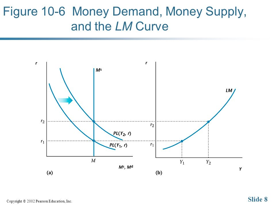 Copyright © 2002 Pearson Education, Inc. Slide 8 Figure 10-6 Money Demand, Money Supply, and the LM Curve