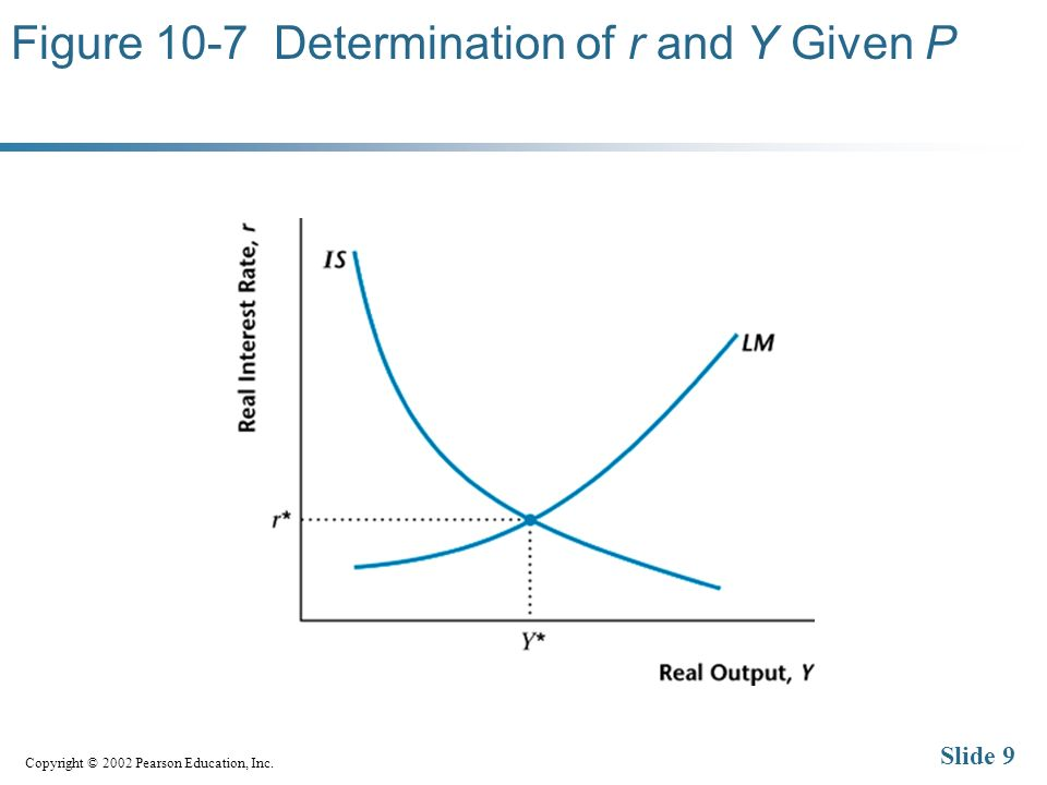 Copyright © 2002 Pearson Education, Inc. Slide 9 Figure 10-7 Determination of r and Y Given P