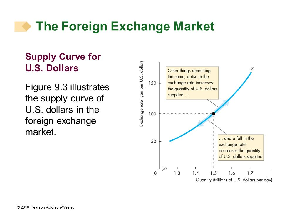 © 2010 Pearson Addison-Wesley Supply Curve for U.S. Dollars Figure 9.3 illustrates the supply curve of U.S. dollars in the foreign exchange market. Th