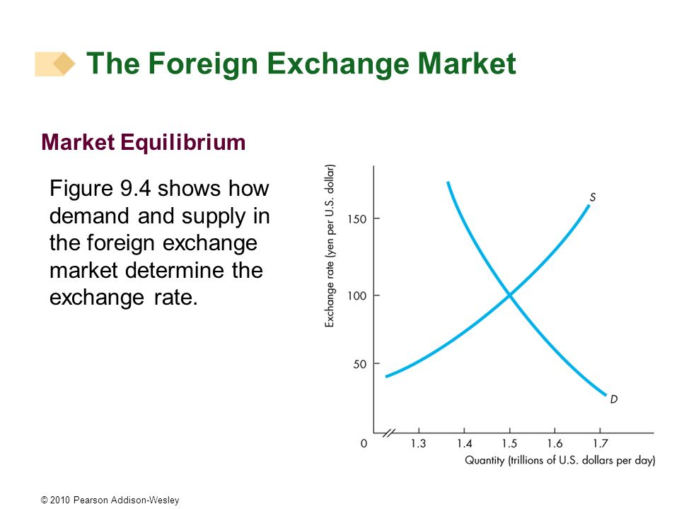 © 2010 Pearson Addison-Wesley Market Equilibrium Figure 9.4 shows how demand and supply in the foreign exchange market determine the exchange rate.