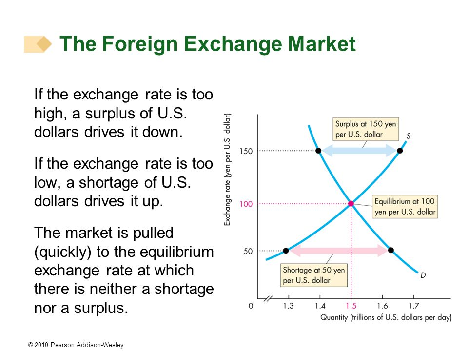 © 2010 Pearson Addison-Wesley If the exchange rate is too high, a surplus of U.S. dollars drives it down. If the exchange rate is too low, a shortage