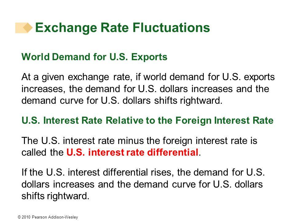 © 2010 Pearson Addison-Wesley World Demand for U.S.