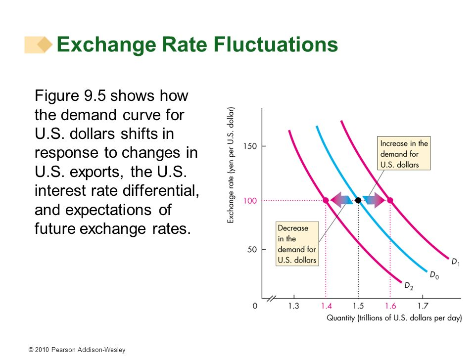 © 2010 Pearson Addison-Wesley Figure 9.5 shows how the demand curve for U.S. dollars shifts in response to changes in U.S. exports, the U.S. interest