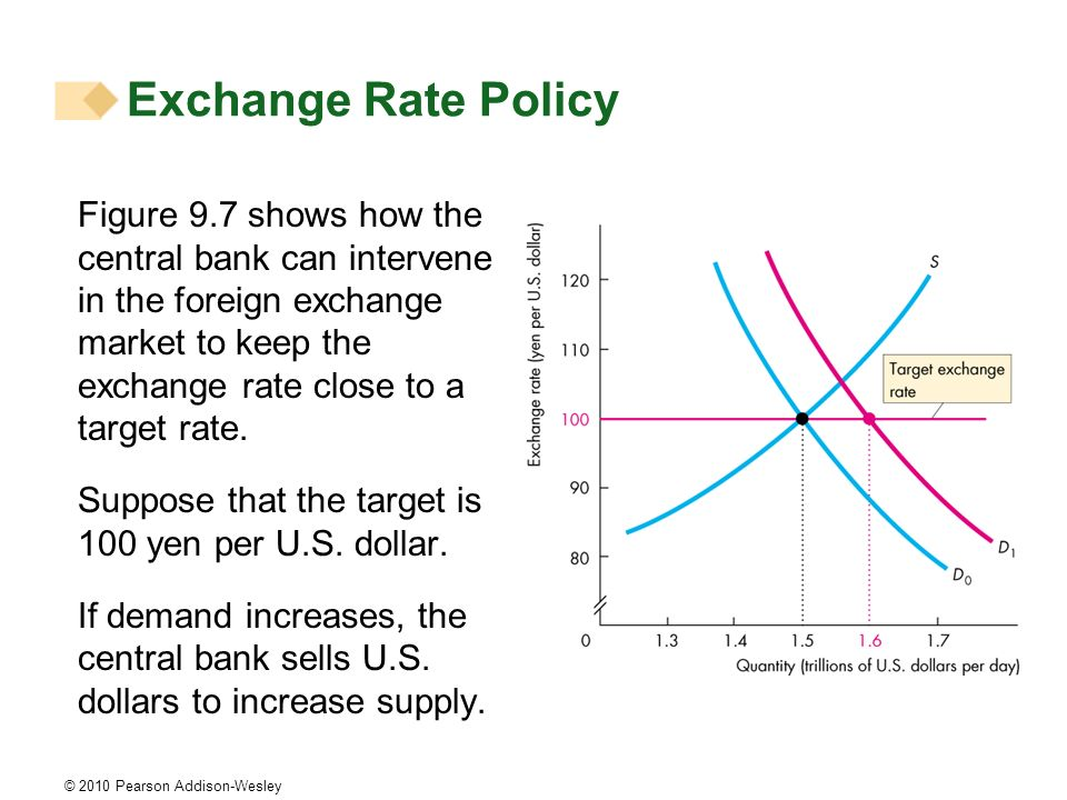 © 2010 Pearson Addison-Wesley Figure 9.7 shows how the central bank can intervene in the foreign exchange market to keep the exchange rate close to a target rate.