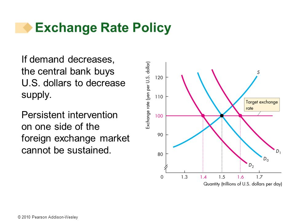 © 2010 Pearson Addison-Wesley If demand decreases, the central bank buys U.S.