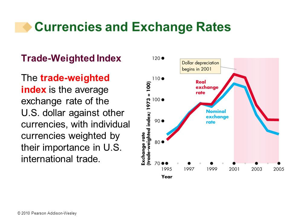 © 2010 Pearson Addison-Wesley Trade-Weighted Index The trade-weighted index is the average exchange rate of the U.S.