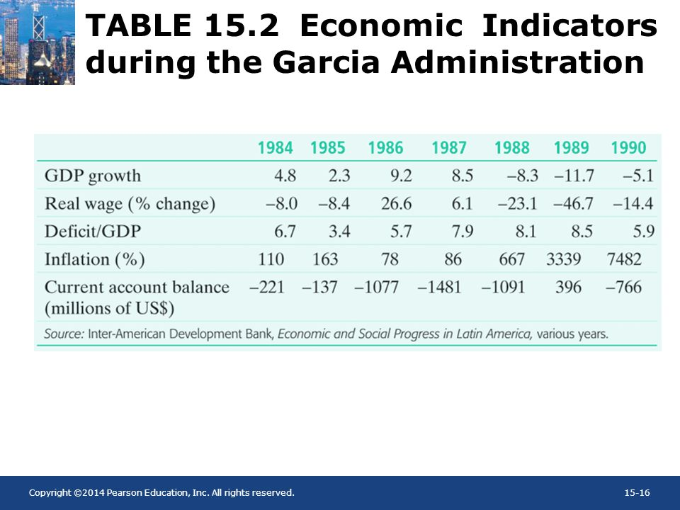 Copyright ©2014 Pearson Education, Inc. All rights reserved.15-16 TABLE 15.2 Economic Indicators during the Garcia Administration