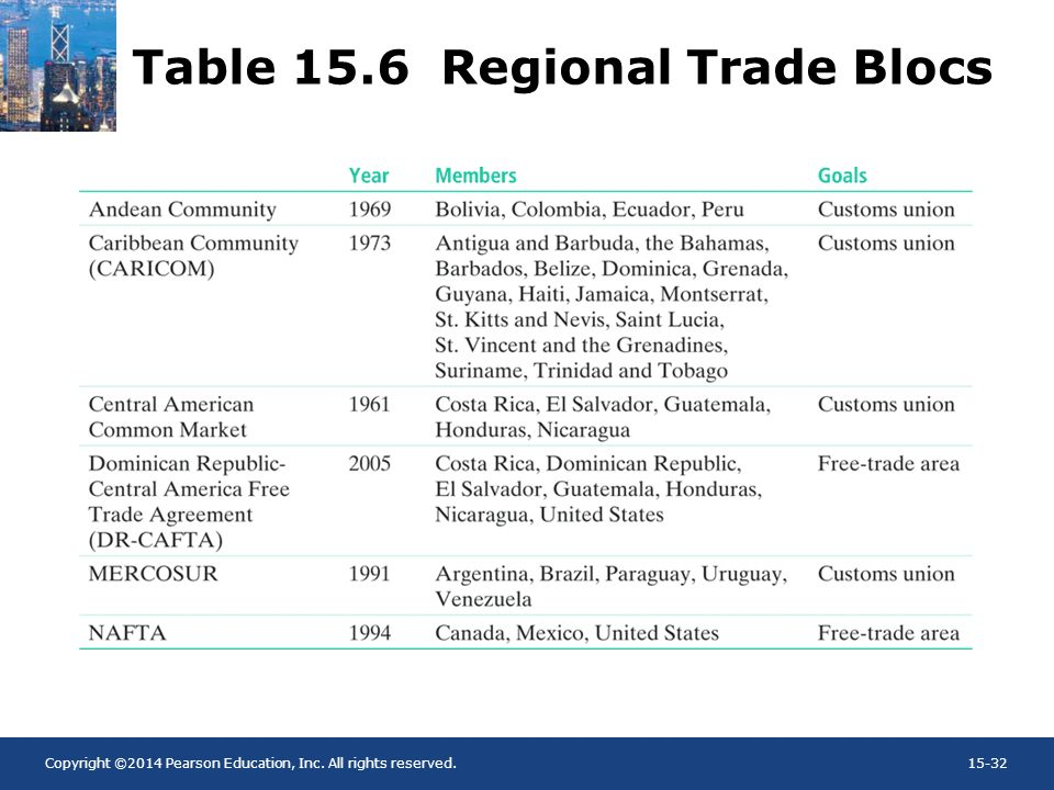 Copyright ©2014 Pearson Education, Inc. All rights reserved.15-32 Table 15.6 Regional Trade Blocs