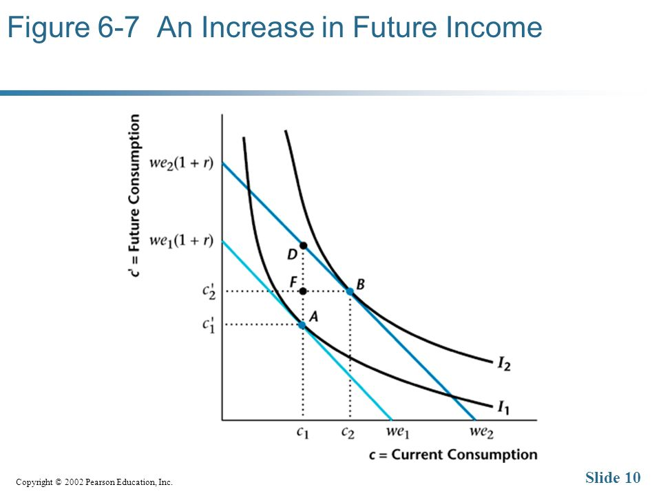 Copyright © 2002 Pearson Education, Inc. Slide 10 Figure 6-7 An Increase in Future Income