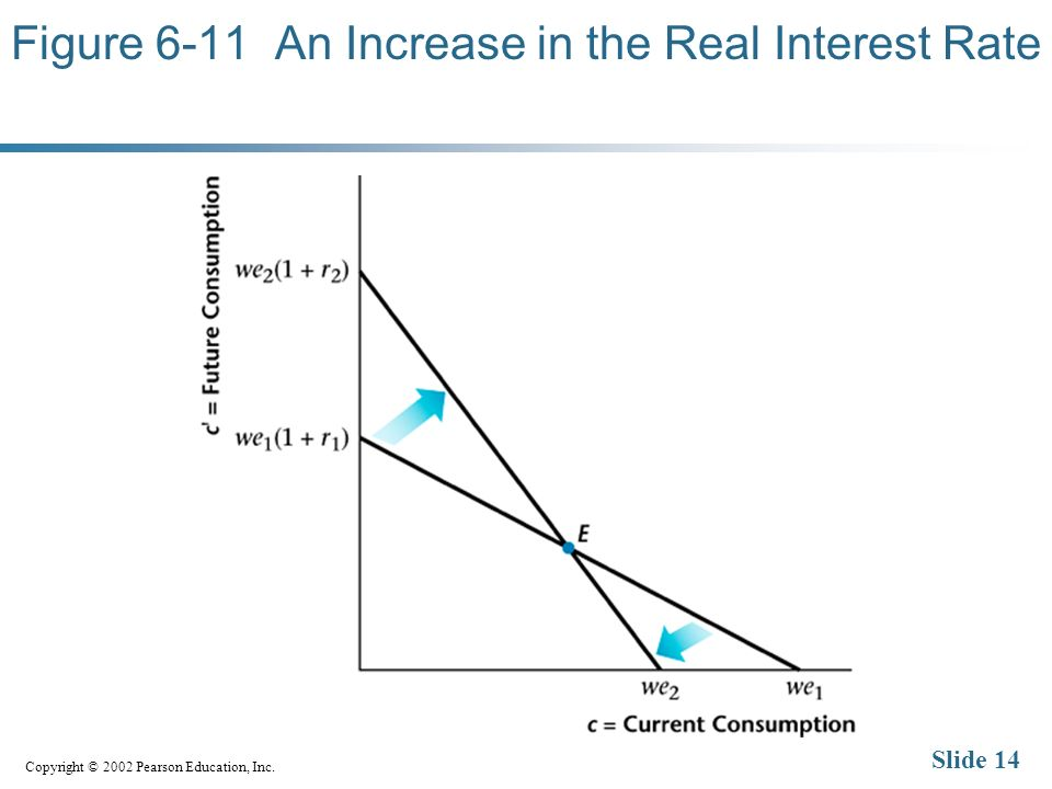 Copyright © 2002 Pearson Education, Inc. Slide 14 Figure 6-11 An Increase in the Real Interest Rate