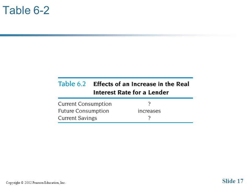 Copyright © 2002 Pearson Education, Inc. Slide 17 Table 6-2