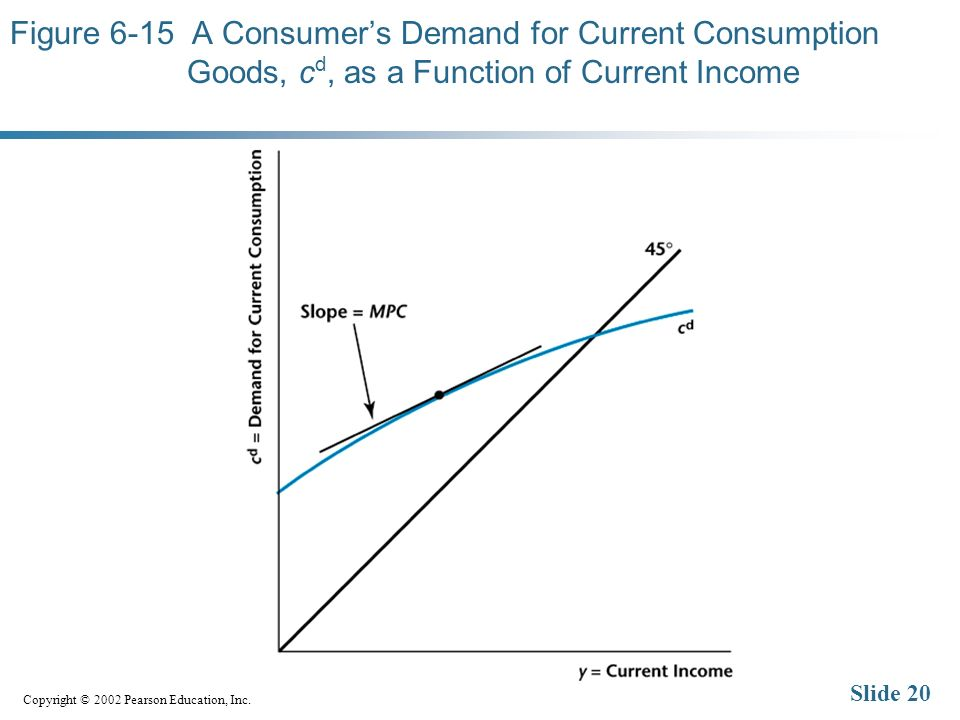 Copyright © 2002 Pearson Education, Inc. Slide 20 Figure 6-15 A Consumers Demand for Current Consumption Goods, c d, as a Function of Current Income