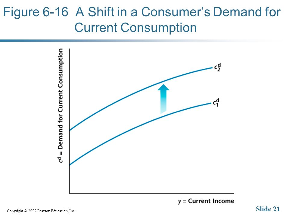 Copyright © 2002 Pearson Education, Inc. Slide 21 Figure 6-16 A Shift in a Consumers Demand for Current Consumption