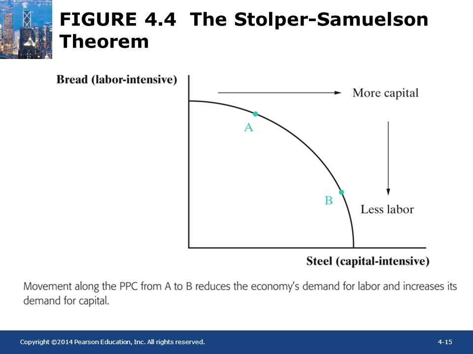 Copyright ©2014 Pearson Education, Inc. All rights reserved.4-15 FIGURE 4.4 The Stolper-Samuelson Theorem
