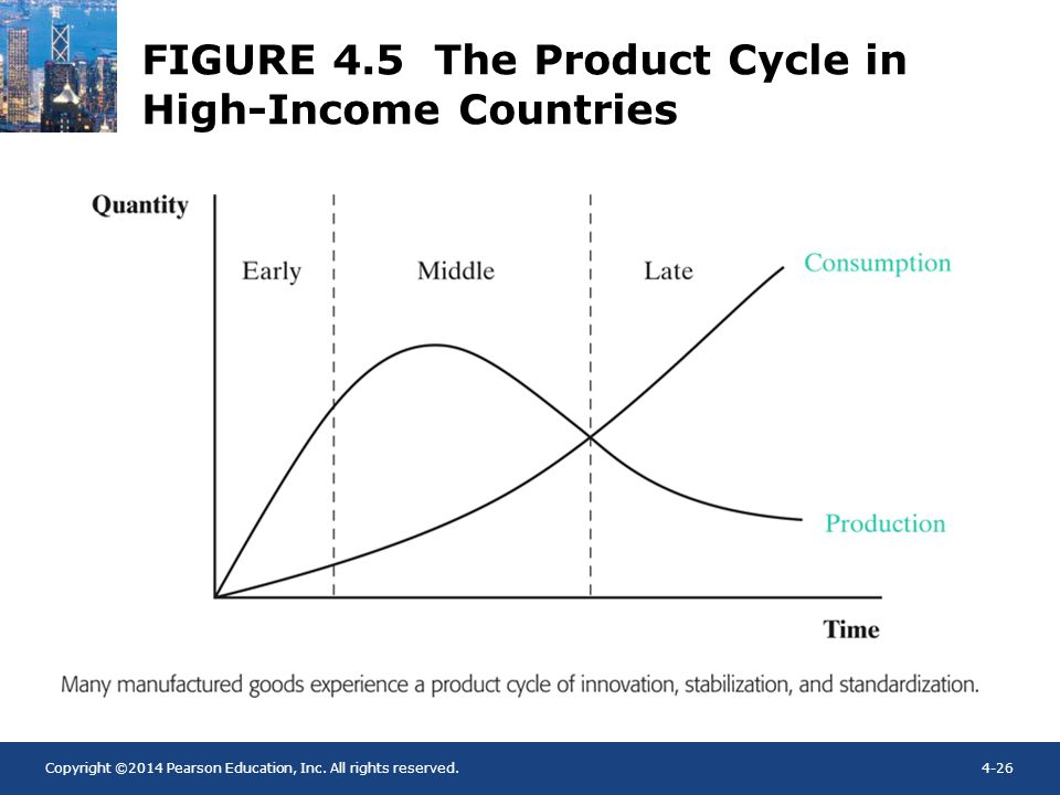 Copyright ©2014 Pearson Education, Inc. All rights reserved.4-26 FIGURE 4.5 The Product Cycle in High-Income Countries