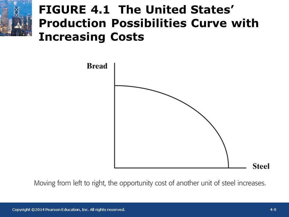 Copyright ©2014 Pearson Education, Inc. All rights reserved.4-9 FIGURE 4.1 The United States Production Possibilities Curve with Increasing Costs