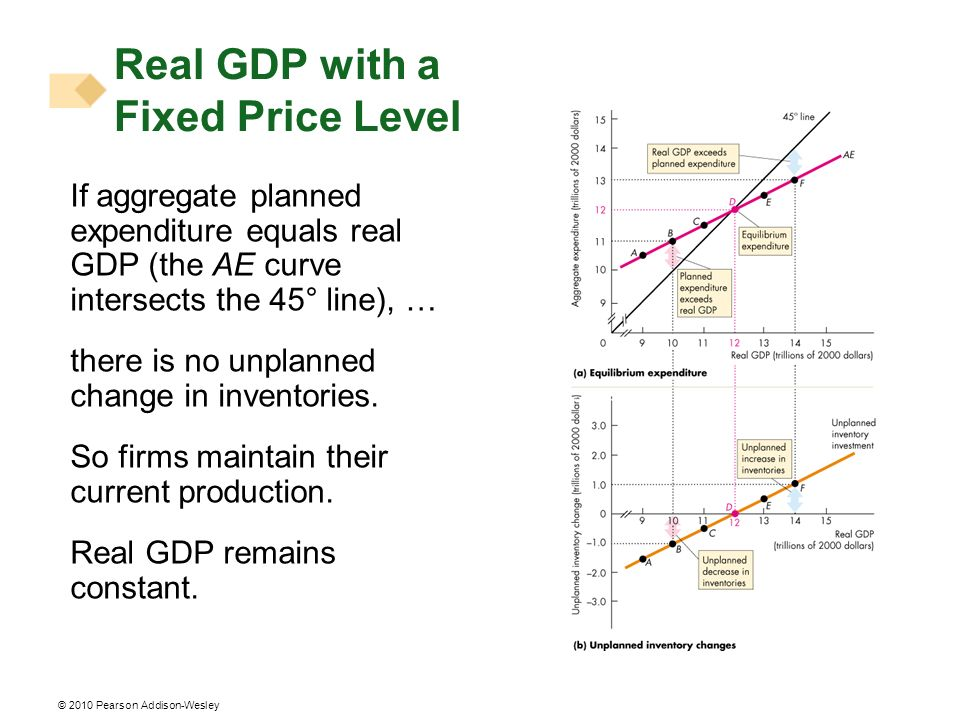 © 2010 Pearson Addison-Wesley If aggregate planned expenditure equals real GDP (the AE curve intersects the 45° line), … there is no unplanned change