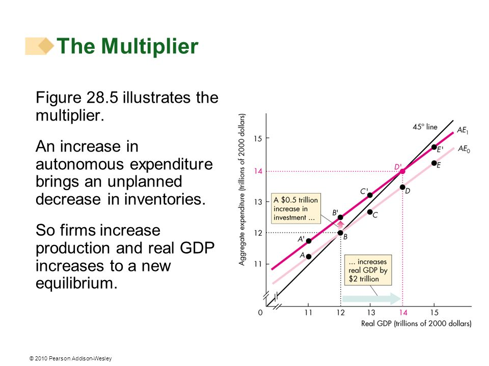 © 2010 Pearson Addison-Wesley Figure 28.5 illustrates the multiplier. An increase in autonomous expenditure brings an unplanned decrease in inventorie