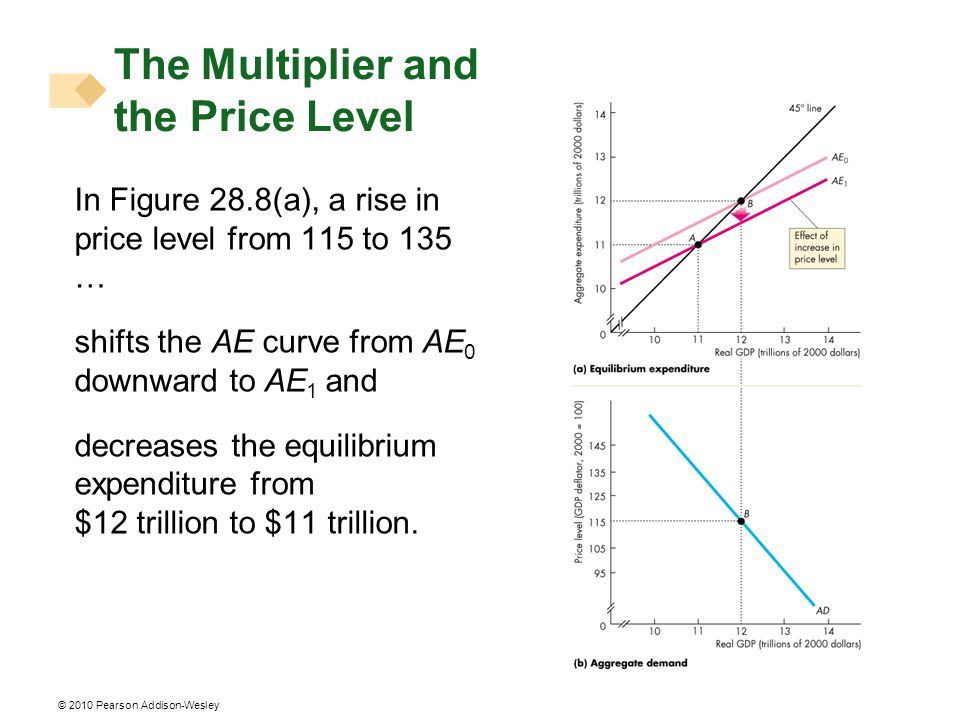 © 2010 Pearson Addison-Wesley The Multiplier and the Price Level In Figure 28.8(a), a rise in price level from 115 to 135 … shifts the AE curve from A