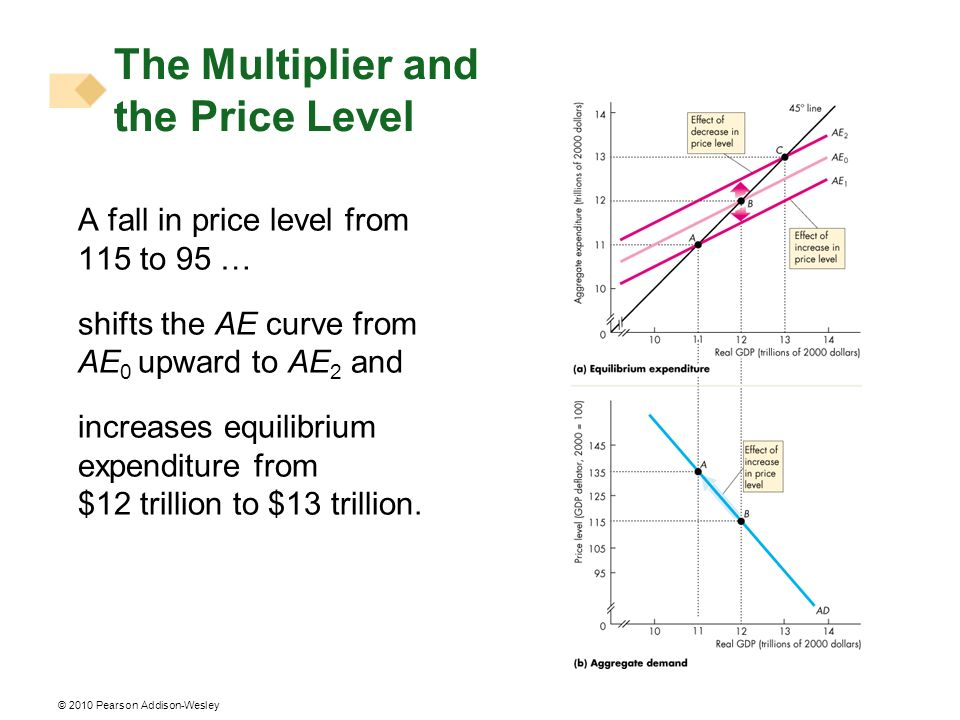© 2010 Pearson Addison-Wesley The Multiplier and the Price Level A fall in price level from 115 to 95 … shifts the AE curve from AE 0 upward to AE 2 a