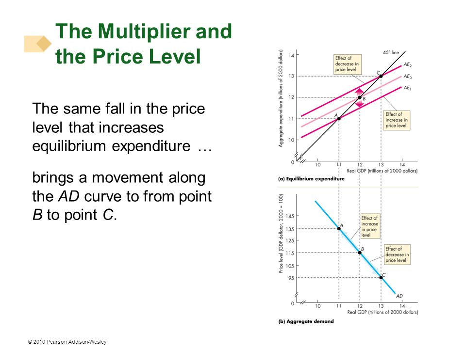 © 2010 Pearson Addison-Wesley The Multiplier and the Price Level The same fall in the price level that increases equilibrium expenditure … brings a mo