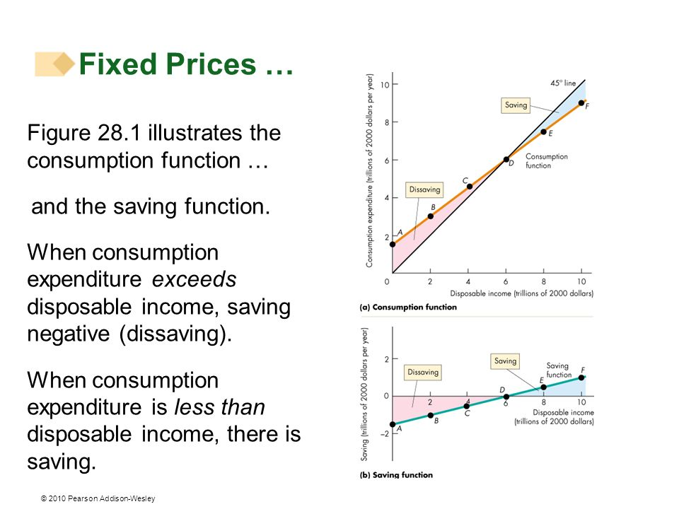 © 2010 Pearson Addison-Wesley Figure 28.1 illustrates the consumption function … and the saving function. When consumption expenditure exceeds disposa