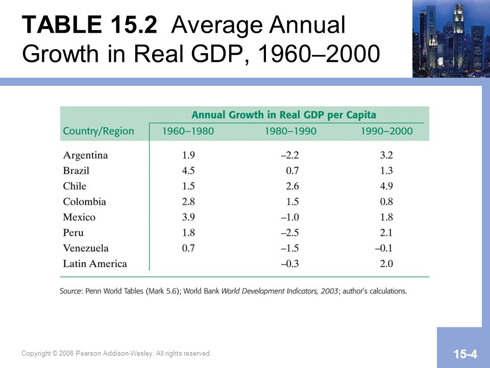 Copyright © 2008 Pearson Addison-Wesley. All rights reserved. 15-4 TABLE 15.2 Average Annual Growth in Real GDP, 1960–2000