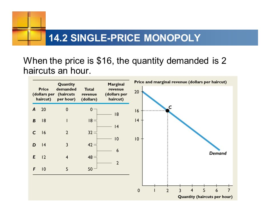 14.2 SINGLE-PRICE MONOPOLY When the price is $16, the quantity demanded is 2 haircuts an hour.