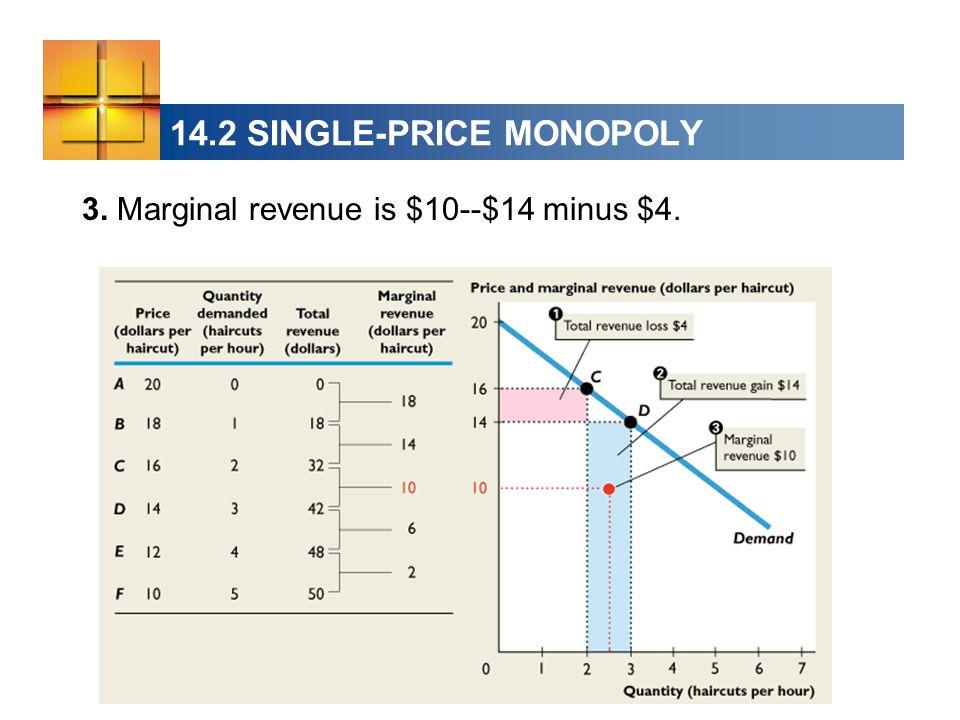 14.2 SINGLE-PRICE MONOPOLY 3. Marginal revenue is $10--$14 minus $4.